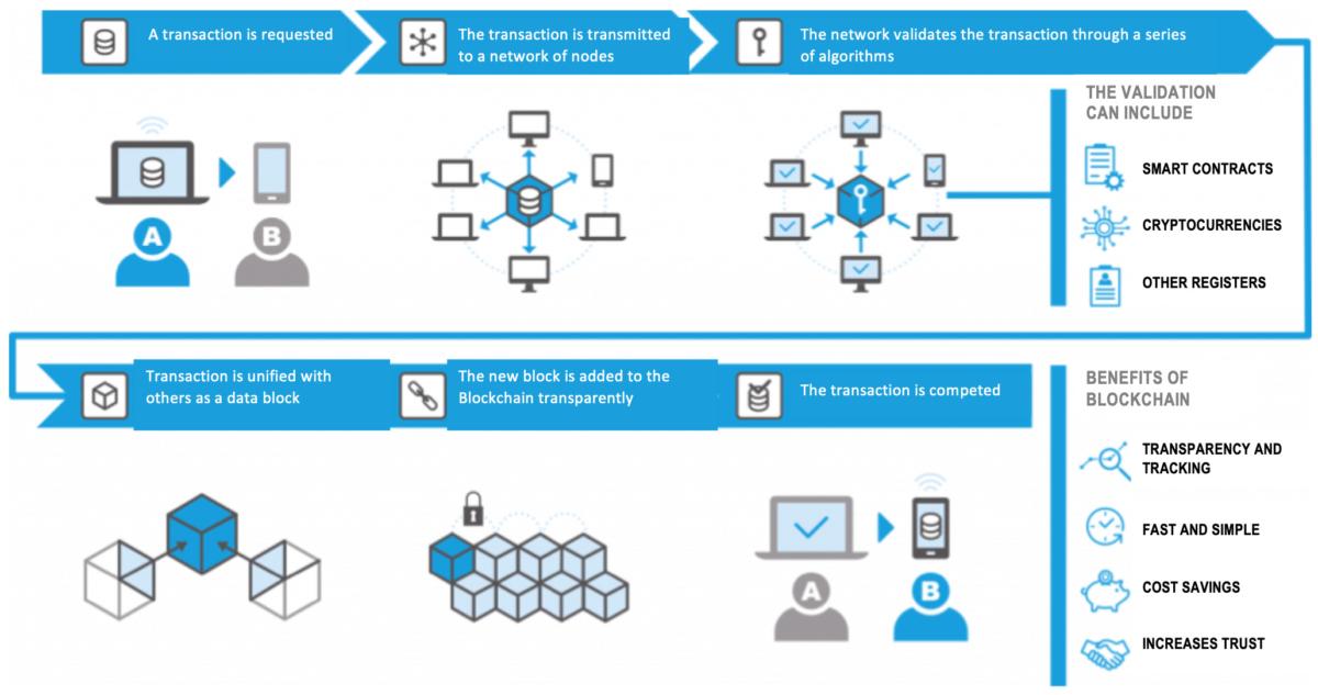 Esquema creación transacción Blockchain